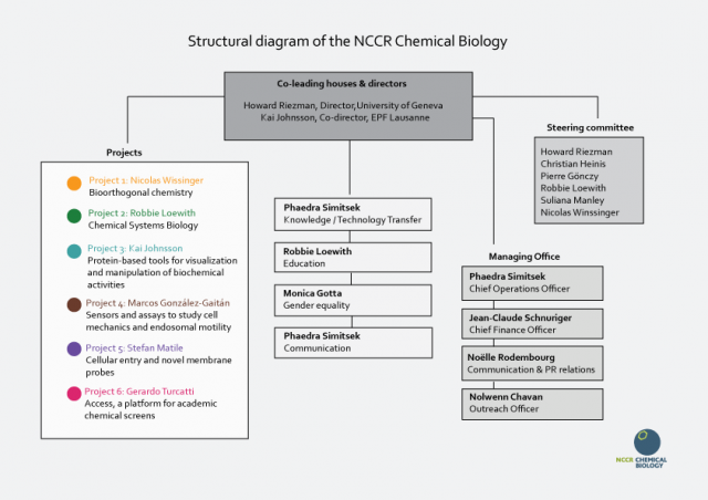NCCR Chemical Biology organisation