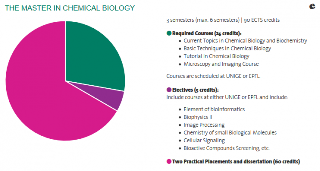 The Master in Chemical Biology - programme